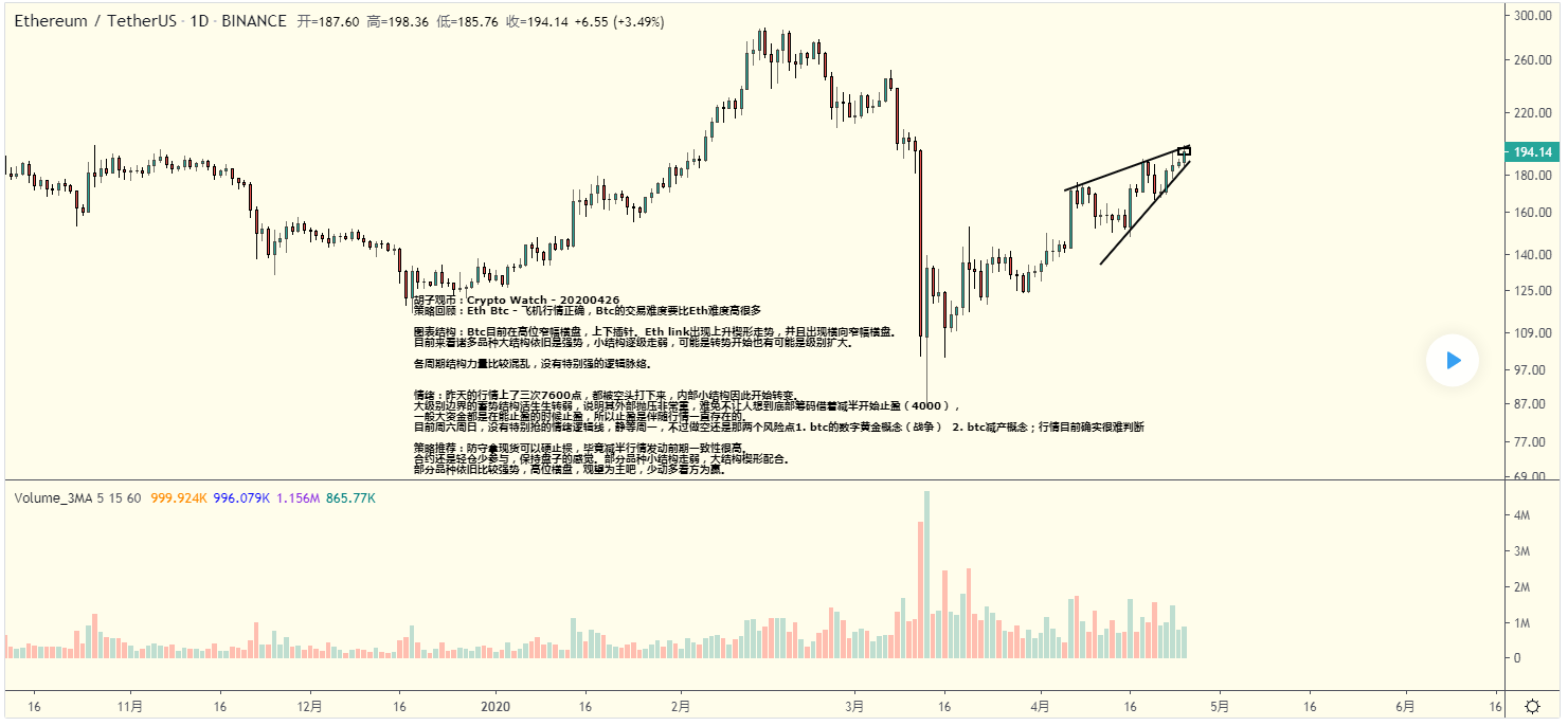 胡子观币:Crypto Watch - 20200426 Ethereum / TetherUS (BINANCE:ETHUSDT) 194.93 0.72 0.3
